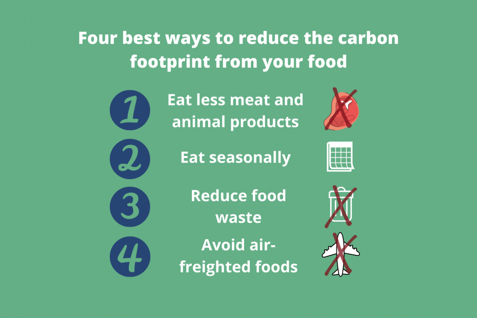 How to reduce the carbon footprint from your food