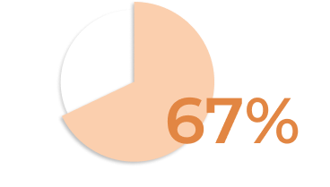 67% of consumers want food carbon labels